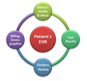 Electronic Medical Records - Research Paper