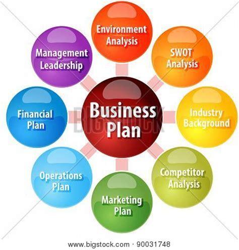 How to write a business plan com